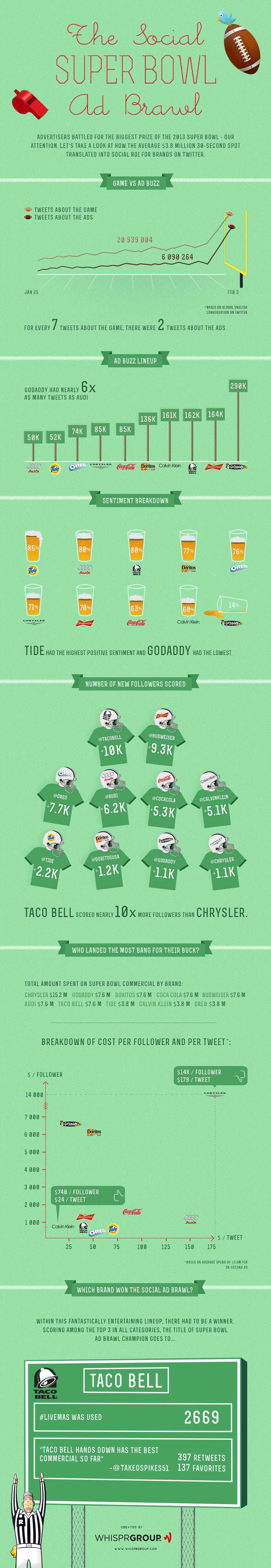 Infographic-Superbowl-a