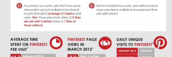 PINTREST INFO GRAPHIC AW