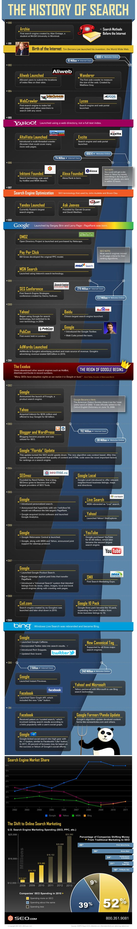 SEOcom_history_of_search_infographic_560