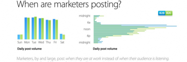 When are Marketers Posting