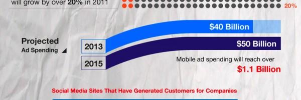 digital-marketing-budget-trends-2012