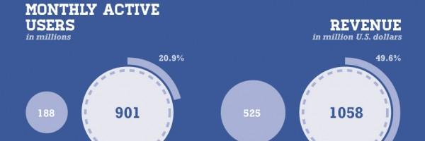facebook q1 2012