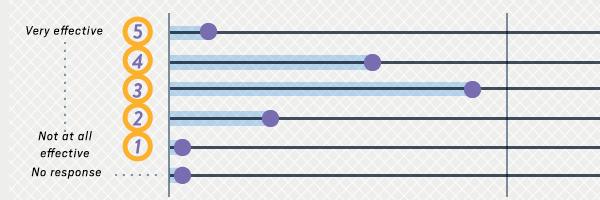 feaure line graph
