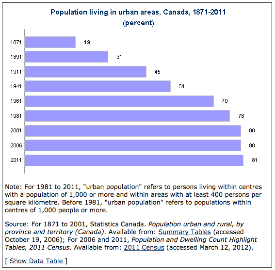 "Note: For 1981 to 2011, ""urban population"" refers to persons living within centres with a population of 1,000 or more and within areas with at least 400 persons per square kilometre. Before 1981, ""urban population"" refers to populations within centres of 1,000 people or more. Source: For 1871 to 2001, Statistics Canada. Population urban and rural, by province and territory (Canada). Available from: Summary Tables (accessed October 19, 2006); For 2006 and 2011, Population and Dwelling Count Highlight Tables, 2011 Census. Available from: 2011 Census (accessed March 12, 2012)."