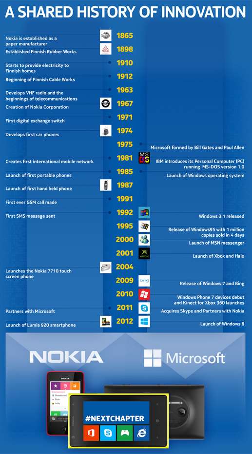 The official Nokia blog - Nokia Conversations - posted an infographic on the two companies' shared history of innovation.