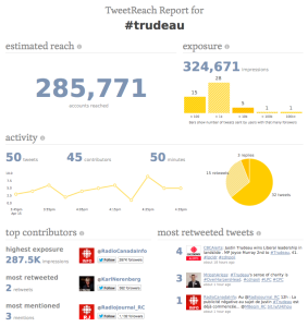 Tweetreach #trudeau report 24 hours after the win on April 15.